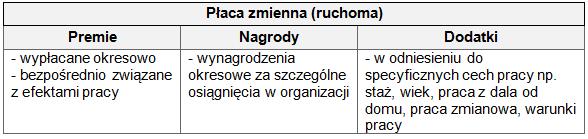 Motywacja Materialna I Niematerialna W Polsce
